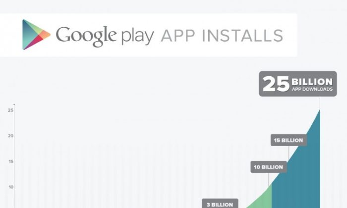 Google announced that its Play market had hit 25 billion app downloads. With 675,000 apps, Play is within striking distance of Apple's App Store. (Credit: Google's official Android blog)