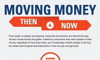 Infographic: Moving Money From Paper to Plastic and Beyond