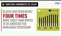 Blacks More Likely to Be Arrested for Pot Possession: ACLU