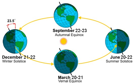 Autumnal Equinox 2013: First Day of Fall is Sunday