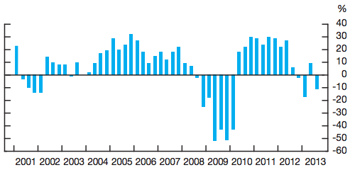 """The graph shows Canadian firms' response to the question """"Over the past 12 months, did your firm's sales volume increase at a greater, lesser, or the same rate as over the previous 12 months?"""" on a quarterly basis since 2001. The graph shows the """"balance of opinion,"""" defined as the percentage of firms reporting faster growth minus the percentage reporting slower growth. (Bank of Canada)"""