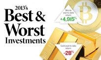 Best and Worst Investments of 2013