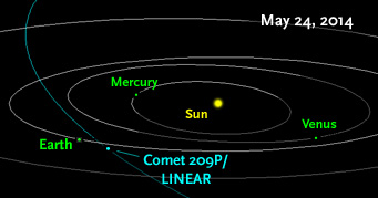 Comet LINEAR 2014: New Meteor Shower Predicted on May 24