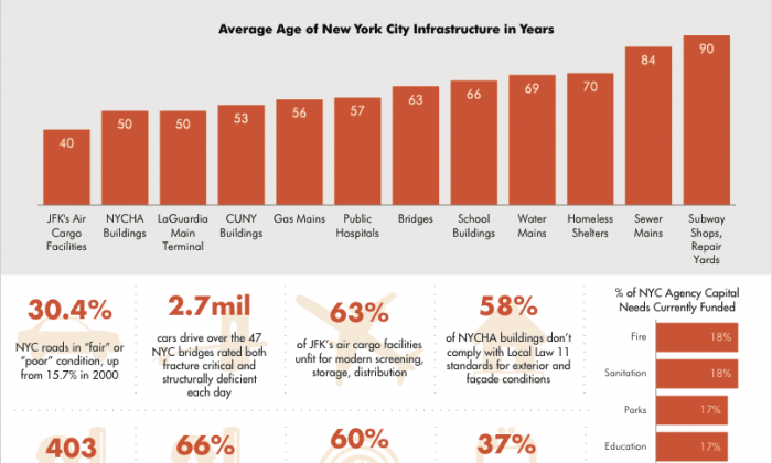 """A screen shot of a chart from the """"Caution Ahead: Overdue Investments for New York's Aging Infrastructure"""" report published on March 11, 2014 by the Center for an Urban Future. (Courtesy of Center of an Urban Future)"""