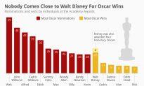 Nobody Comes Close to Walt Disney for Oscar Wins