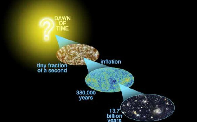 Conceptual diagram of what  may have happened from the time of the Big Bang, more than 13 billion years ago, to today. (NASA/WMAP Science Team)