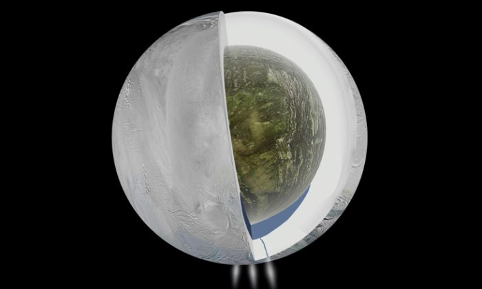 This diagram illustrates the possible interior of Saturn's moon Enceladus based on a gravity investigation by NASA's Cassini spacecraft and NASA's Deep Space Network. The gravity measurements suggest an ice outer shell and a low density, rocky core with a regional water ocean sandwiched in between at high southern latitudes. (NASA/JPL-Caltech)