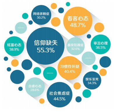 "The issues of greatest social concern are highlighted in a graphic prepared by People's Tribune, a state media outlet. In the center is ""lack of faith,"" which 55.3 percent of people identified as the biggest issue. (Screenshot via People's Daily)"