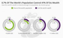 0.7% of the World's Population Controls 41% of Its Wealth (Infographic)