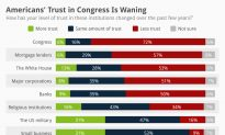 Americans' Trust in Congress Is Waning (Infographic)