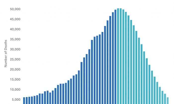 The epidemic of drug overdose deaths will peak in 2017 then recede until 2035. (Mailman School of Public Health)