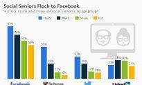 U.S Seniors Increasingly Use Facebook