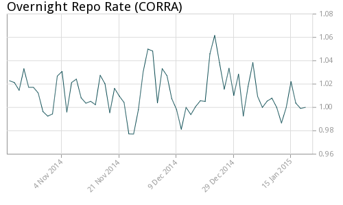 The main Canadian refinancing rate before the rate cut.  (Bank of Canada)