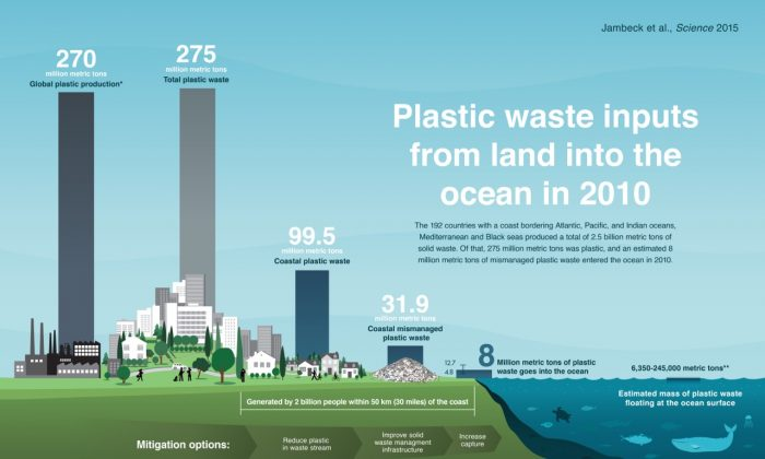 The 192 countries with a coast bordering the Atlanta, Pacific and Indian oceans, Mediterranean and Black seas produced a total of 2.5 billion metric tons of solid waste. Of that, 275 million metric tons was plastic, and an estimated 8 million metric tons of mismanaged plastic waste entered the ocean in 2010. (Lindsay Robinson/UGA)