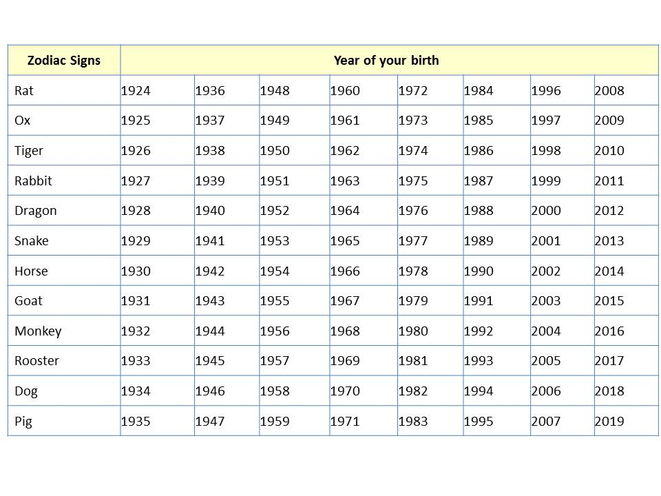 check your zodiac sign lilly wangepoch times - Chinese New Year Dates