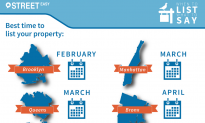 StreetEasy: March is the Best Time to List Your Home in NYC