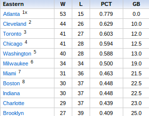 Eastern Conference standings as of Friday, March 20. (NBA.com)