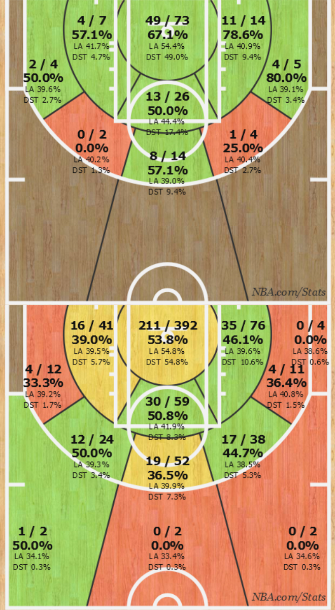 Brook Lopez's shot selection has gotten much better recently. The top shot chart shows his selection in the past eight games, which has seen the Nets go 7-1. On the bottom is his shot chart for the rest of the season. LA stands for League Average while DST stands for Shot Distribution. (NBA)