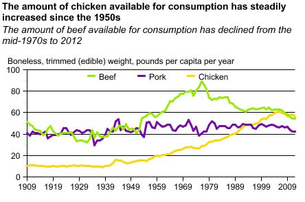 Note that food availability is a common proxy for consumption. (U.S. Department of Agriculture)