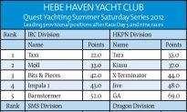 Exciting Final Day of Racing Anticipated