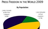 World Press Freedom Declines in 2008