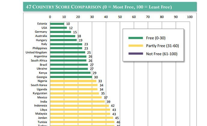 "A graph depicting the relative freedom enjoyed on the Internet, with countries scored as ""free,"" ""partly free,"" and ""not free."" A higher score indicates less freedom. (Freedom House)"