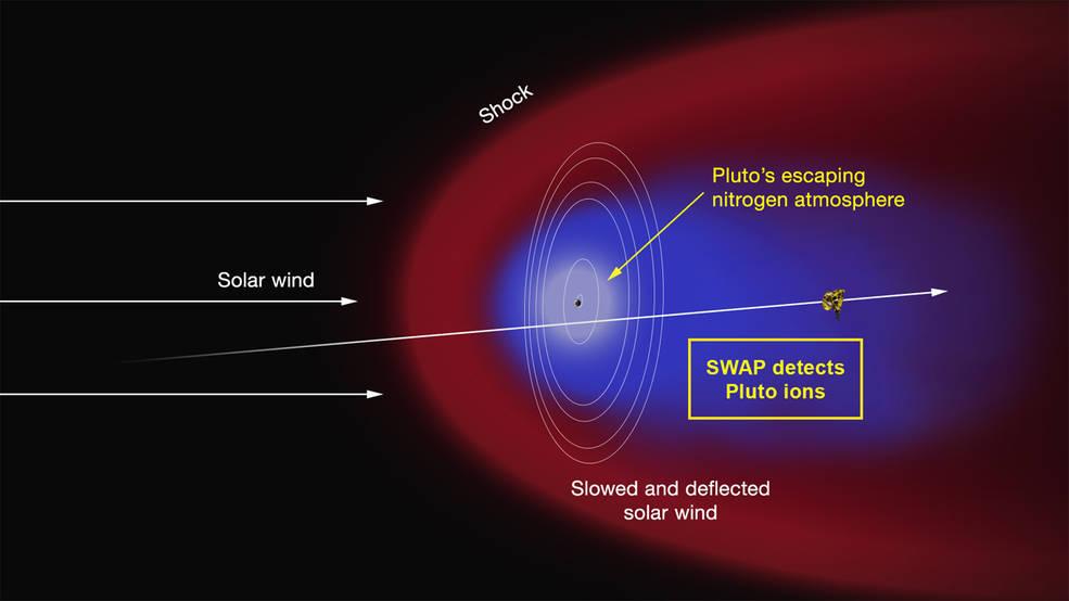 NASA/Johns Hopkins University Applied Physics Laboratory/Southwest Research Institute