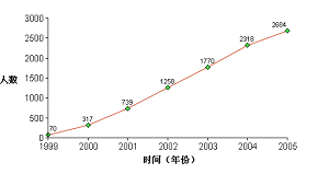 A chart showing the number of confirmed deaths of Falun Gong practitioners in mainland China. (Minghui.ca)
