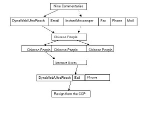 This graph shows the distribution model used to calculate the spread of the Nine Commentaries and the wave of renunciations from the CCP that it triggers (DIT)