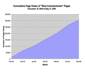 Cumulative page views of Nine Commentaries pages from November 19, 2004 to May 31, 2005 (DIT)