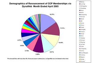 Demographics of Renunciations from the CCP during April 2005. Beijing leads with 15.37% (DIT)