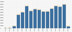 Bar chart for monthly withdrawals published on The Epoch Times Tuidang Website since December 2004. (The Epoch Times)