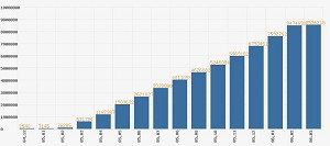 Bar chart for cumulative monthly withdrawals published on The Epoch Times Tuidang Website since December 2004. (The Epoch Times)