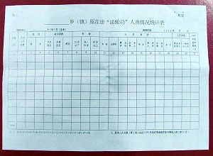 A chart, part of the the confidential document from Tangshan City 6-10 Office (The Epoch Times)