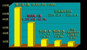 During the period from 4 December 2004 and 4 June 2006, the number of withdrawals from the CCP, the CYL and the CYP account for 60.5 percent, 16.3 percent and 13.3 percent respectively in the total number of the three withdrawals. (QSD)