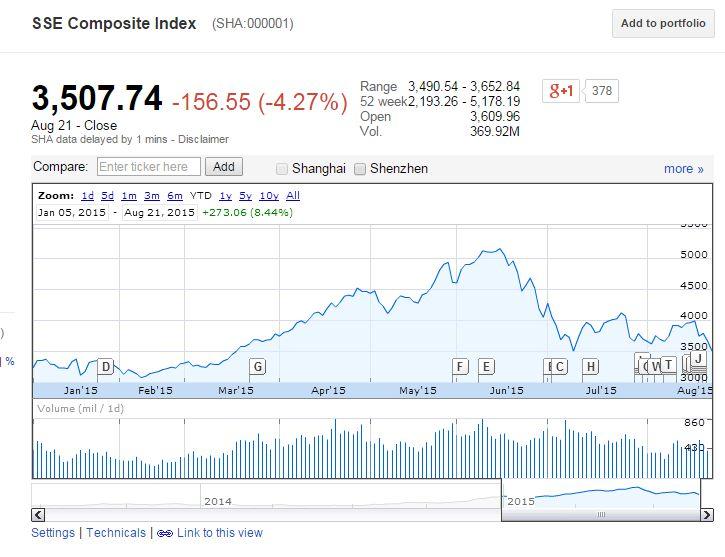 Shanghai composite index google finance : Tata coffee share price news