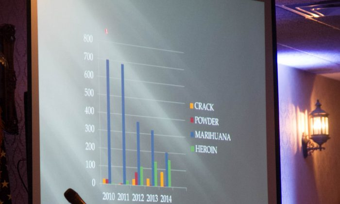 A slide shown by Port Jervis Police Sgt. Michael Worden showing the rise in heroin in Port Jervis over the last few years at a forum on street drugs at the Erie Trackside Manor in Port Jervis on Aug. 31, 2015. (Holly Kellum/Epoch Times)