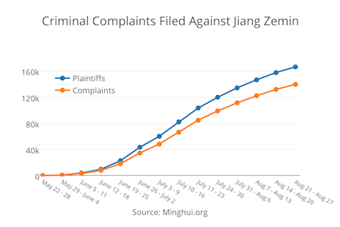 This graph shows the number of plaintiffs and criminal complaints made against former Communist Party leader Jiang Zemin since May, according to data from Falun Gong information website Minghui. (Frank Fang/Epoch Times)