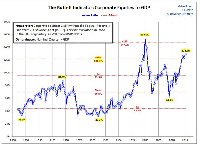 The total market cap of corporate equities compared to GDP (DShort)