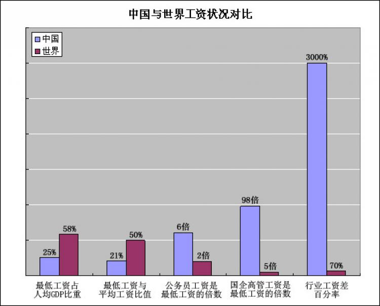 Comparison of wage in China to the world. Blue bar: China, red bar: world. Items compared (left to right): percentage of minimum wage to GDP per capita; percentage of minimum wage to average wage; wage of public servants divided by the minimum wage; wage of top management in state enterprises divided by the minimum wage; percentage of inter-industry wage differentials.  (Courtesy of  Liu Zhirong)