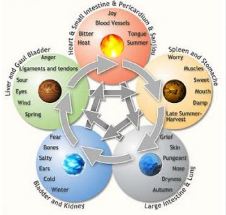 Chinese philosophy identifies 5 different ways that Qi manifests itself in the universe as the five elements. (KanZhongGuo.com)