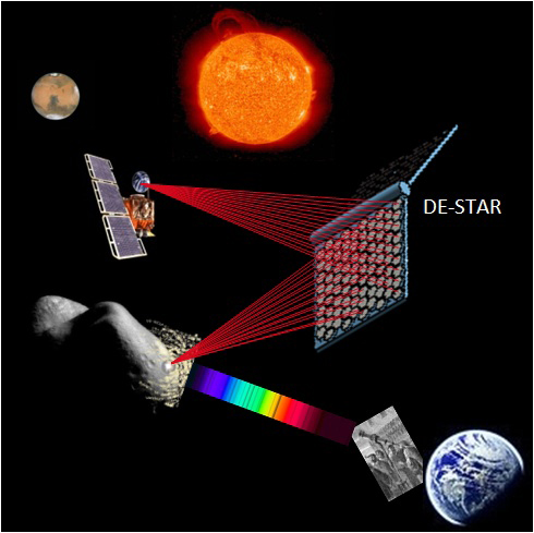 If an asteroid headed our way, the DE-STAR system could vaporize it as far away as the sun. (Courtesy Philip M. Lubin)