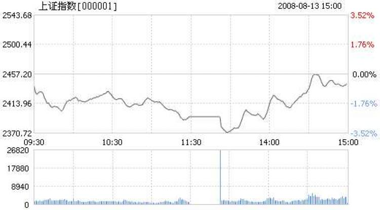 China's stock market is falling steadily, reaching below 2400 on Aug 13, 2008. (Internet Photo)