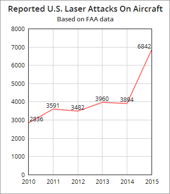 2015 data based on estimated total between Jan. 1 - Oct. 9.