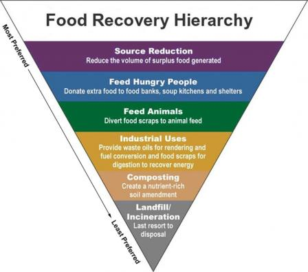 The top levels of the hierarchy are the best ways to prevent and divert wasted food because they create the most benefits for the environment, society, and economy. (Source: EPA)