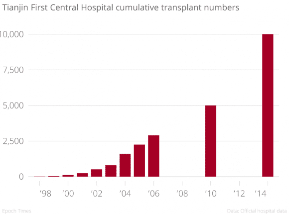 Tianjin_First_Central_Hospital_cumulative_transplant_numbers__chartbuilder