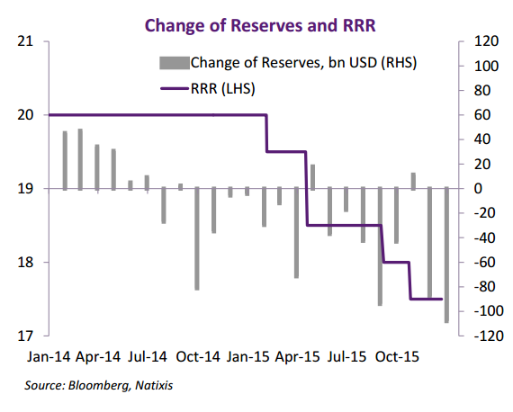 The PBOC has been cutting reserve requirements but the CBB days it didn't help much (Natixis)
