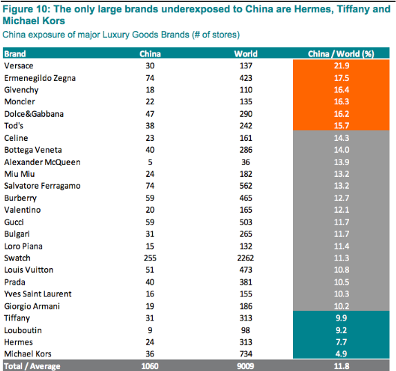 (Source: Exane BNP Paribas analysis, RE-Analystics, Business of Fashion)