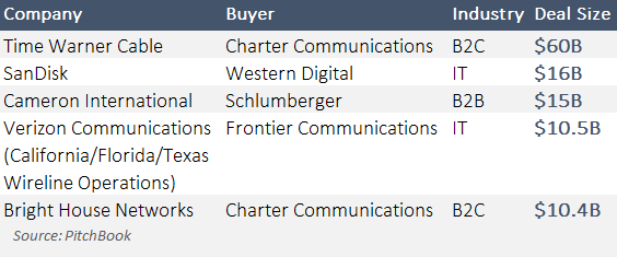 Five recent blockbuster M&A deals. (PitchBook Platform)