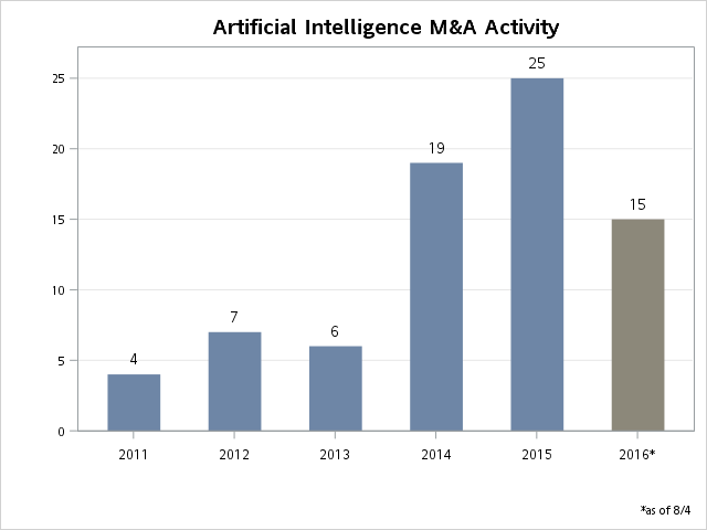 Artificial intelligence M&A activity (source: Pitchbook)